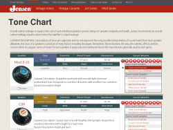 Jensen Tone Chart