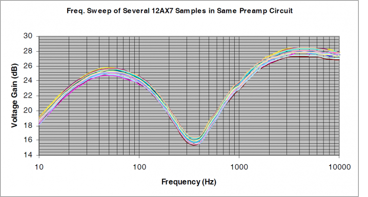 Tech Corner Image - 12ax7 Frequency Swap