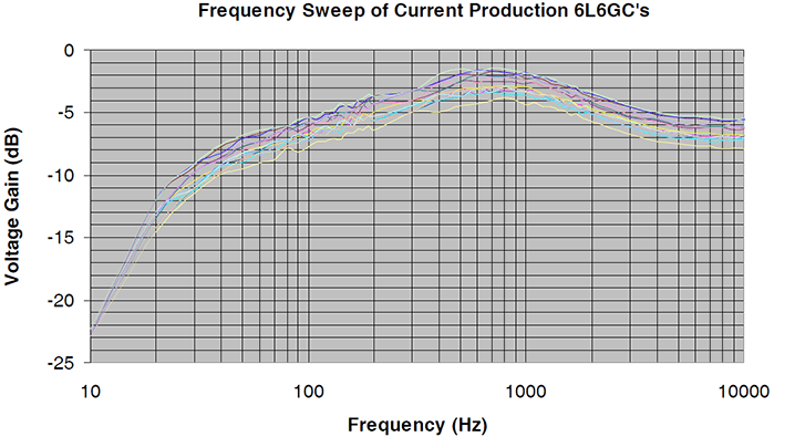 Tech Corner Image - 6l6gc Frequency Graph