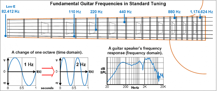 Tech Corner Image - Audible Frequency Range 1