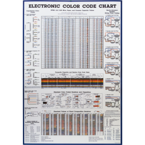 Poster, Color Code Chart